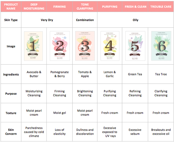 Souvent Les nettoyants Every Month d'Etude House | Beauty and geek JU52